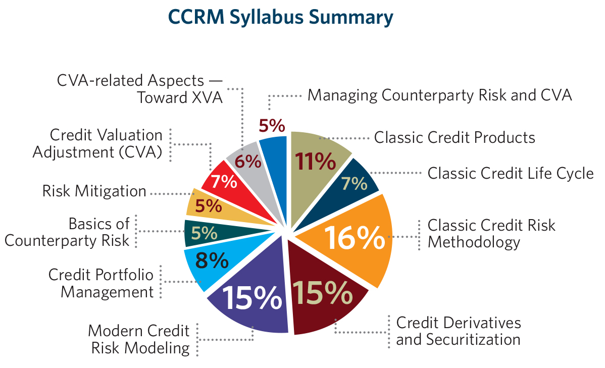 Attaining the ccrm certificate the exam consists of 60 questions and candidates have 2 hours to complete it below is the percentage breakdown of exam questions for each exam syllabus 1betcityfo Choice Image