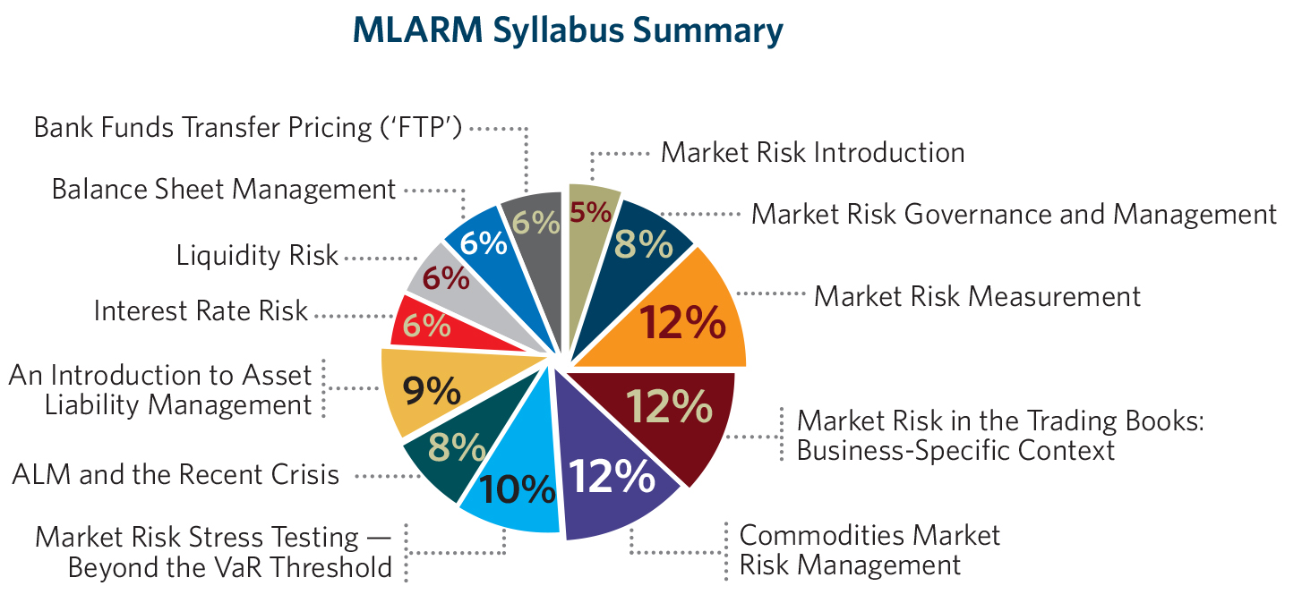 risk measurement summary Summary of deposits interest rate risk management: frequently asked questions: economic value of equity and similar models generally are used to measure risk.